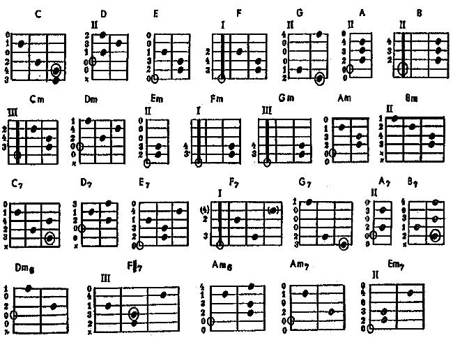 Таблица аккордов
